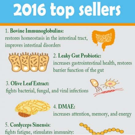 2016 Most Popular Supplements